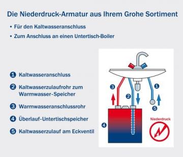 GROHE Wave Einhand-Spültischbatterie, Niederdruck für offene Warmwasserbereiter 33935000 - 3
