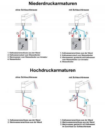Hochwertige Niederdruck Küchenarmatur mit Schwenkauslauf in Chrom poliert-Spülenarmatur (3 Anschlüsse für Boiler) - 5